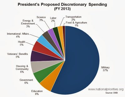 As you can see, a huge percentage of the discretionary money wasn't spent on National Defense in 2013.