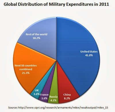 There's no way any US citizen has any business feeling safe when we aren't even matching the combined rest of the world in military spending.
